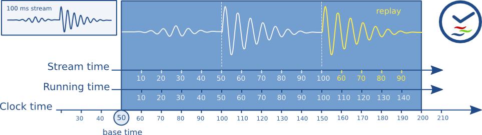 Clocks and synchronization in GStreamer