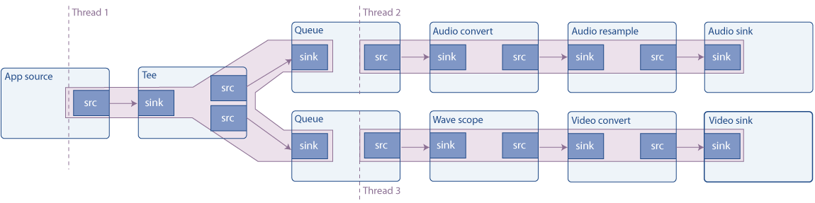Basic tutorial 7: Multithreading and Pad Availability