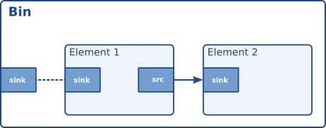 Playback tutorial 7: Custom playbin sinks